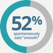 "Without prompting, 52% of cataract surgeons surveyed described plunger advancement as ""smooth""."