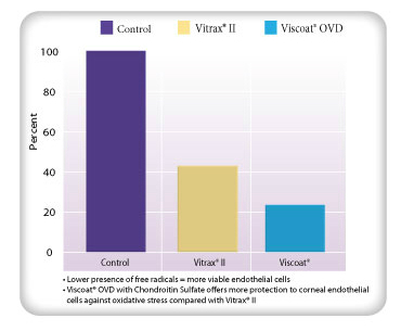 VISCOAT® OVD: Free Radical Presence Comparison in Relation to Control