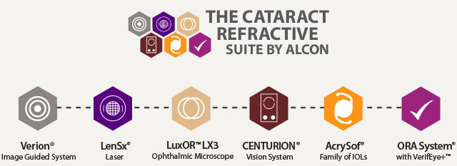 The Cataract Refractive Suite by Alcon
