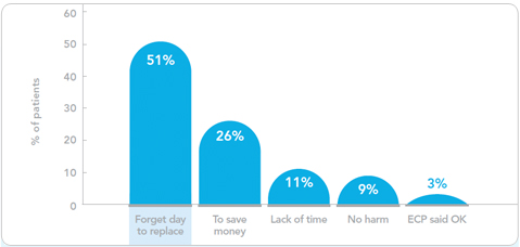 Forgetfulness is the top reason for non-compliance to contact lens wearing schedules