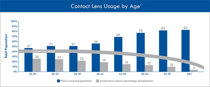 Contact lens usage drops off dramatically after age 45 due primarily to presbyopia, while the need for vision correction steadily increases