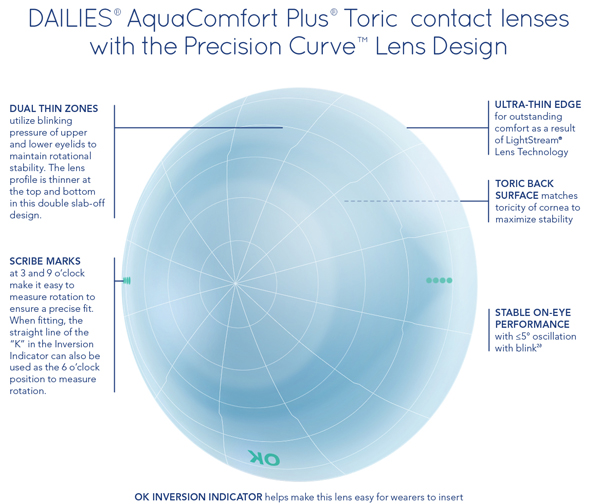 DAILIES® AquaComfort Plus® Toric Contact Lens Design