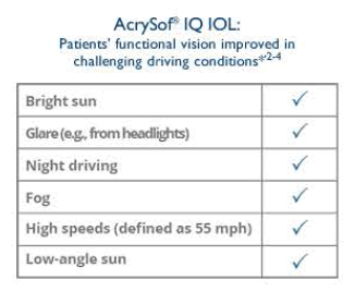 With AcrySof® IQ IOLs, patients' functional vision improved in challenging driving conditions.
