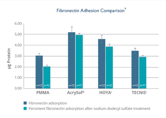 AcrySof® IOLs exhibit more fibronectin adsorption than HOYA, TECNIS and PMMA lens materials.