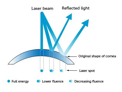 Spot Energy of Laser Beam