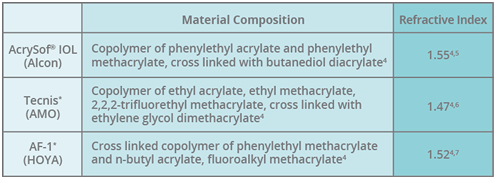 Comparing material composition and refractive index of hydrophobic acrylic IOLs