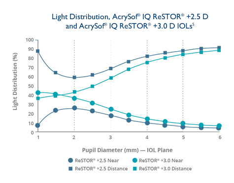 AcrySof® IQ ReSTOR® IOLs light energy distribution comparison