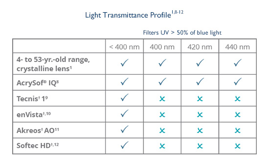 AcrySof® IQ IOLs filter high energy blue light at all wavelengths between 400 and 440 nm.