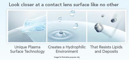 AIR OPTIX® AQUA contact lenses uses unique plasma surface technology, create a hydrophilic environment, and resists lipids and deposits.