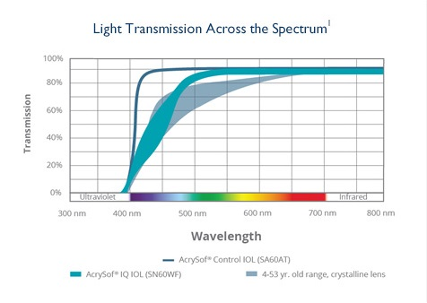 AcrySof® IQ blue light-filtering IOLs more closely approximate the light transmission of a youthful human lens.