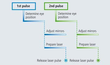 Follow the Multipulse eye tracking process.