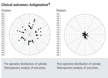 Clinical Outcomes : Astigmatism