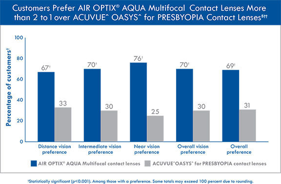 Customers prefer AIR OPTIX® AQUA Multifocal contact lenses more than 2 to 1 over ACUVUE^ OASYS^ for PRESBYOPIA contact lenses