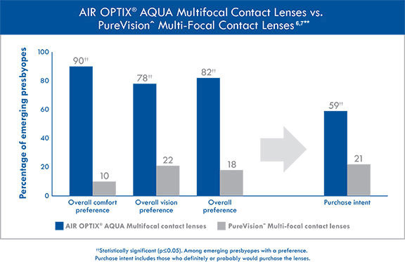 AIR OPTIX® AQUA Multifocal contact lenses are preferred over PureVision Multi-focal contact lenses among those with emerging presbyopia.