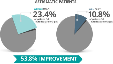 The number of patients who fell outside of astigmatic targets was reduced by half via treatment with the ORA™ System with VerifEye+™ Technology.¹