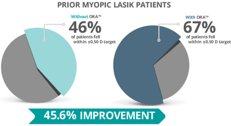 The number of previous myopic LASIK patients who hit their refractive targets increased significantly with the ORA™ System.²