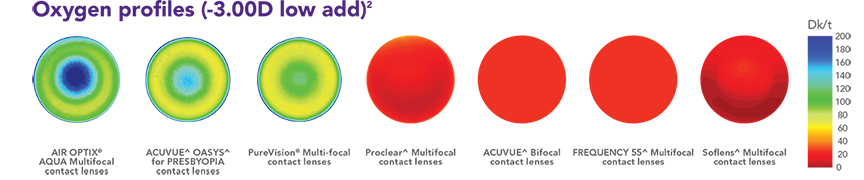 AIR OPTIX® AQUA Multifocal contact lenses have up to 5 times greater oxygen transmissibility than competitors