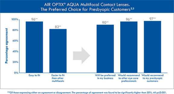 AIR OPTIX® AQUA Multifocal contact lenses are the preferred choice for presbyopia customers.