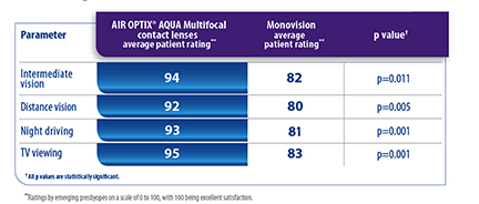 AIR OPTIX® AQUA Multifocal contact lens wearers report better vision than monovision patients