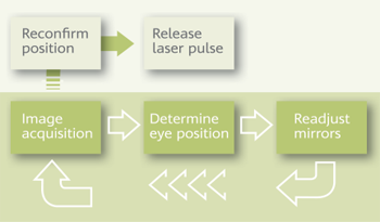 Image acquisition, eye position determination, mirror adjustment, laser release.